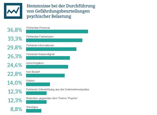 Quelle: Lenßen&Lenßen Gbr; Gefährdungsbeurteilung psychischer Belastungen am Arbeitsplatz(2014)